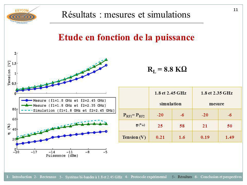 Résultats : mesures et simulations Etude en fonction de la puissance 1.8 et 2.45 GHz simulation 1.8 et 2.35 GHz mesure P RF1 = P RF2 -20-6-20-6 255821
