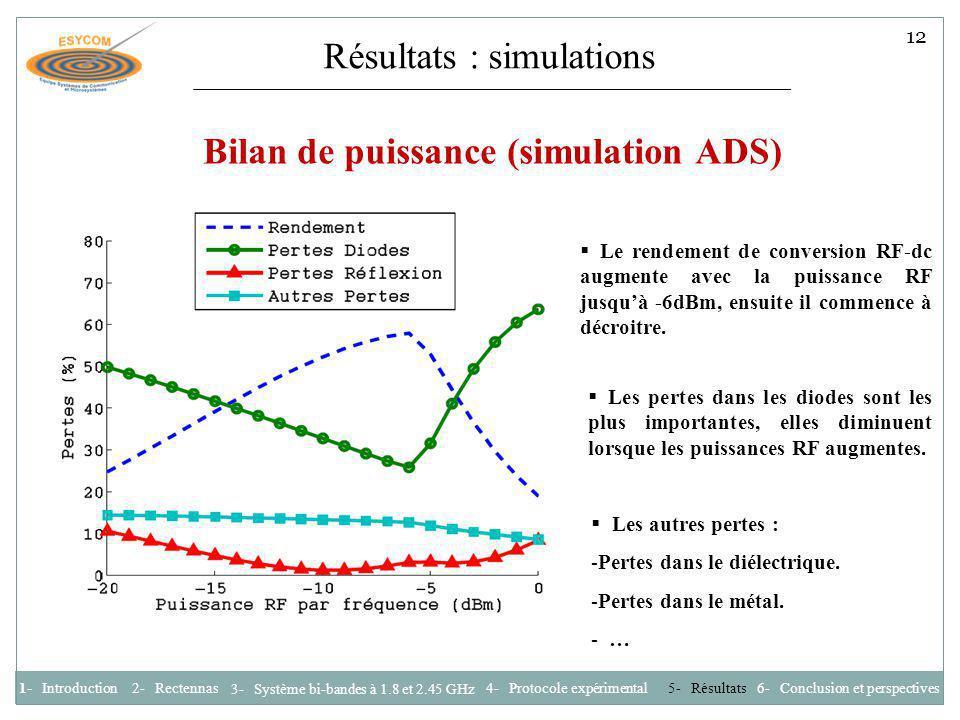 Résultats : simulations Bilan de puissance (simulation ADS) Les autres pertes : -Pertes dans le diélectrique. -Pertes dans le métal. - … Les pertes da