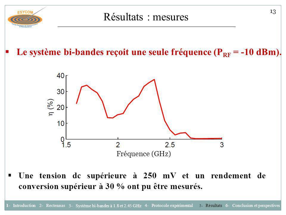 Fréquence (GHz) Résultats : mesures 1- Introduction2- Rectennas 3- Système bi-bandes à 1.8 et 2.45 GHz 4- Protocole expérimental 6- Conclusion et pers