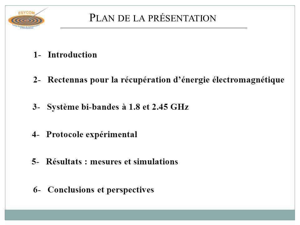 Résultats : mesures et simulations Etude en fonction de la puissance 1.8 et 2.45 GHz simulation 1.8 et 2.35 GHz mesure P RF1 = P RF2 -20-6-20-6 25582150 Tension (V)0.211.60.191.49 R L = 8.8 K 1- Introduction2- Rectennas 3- Système bi-bandes à 1.8 et 2.45 GHz 4- Protocole expérimental 6- Conclusion et perspectives 5- Résultats 11