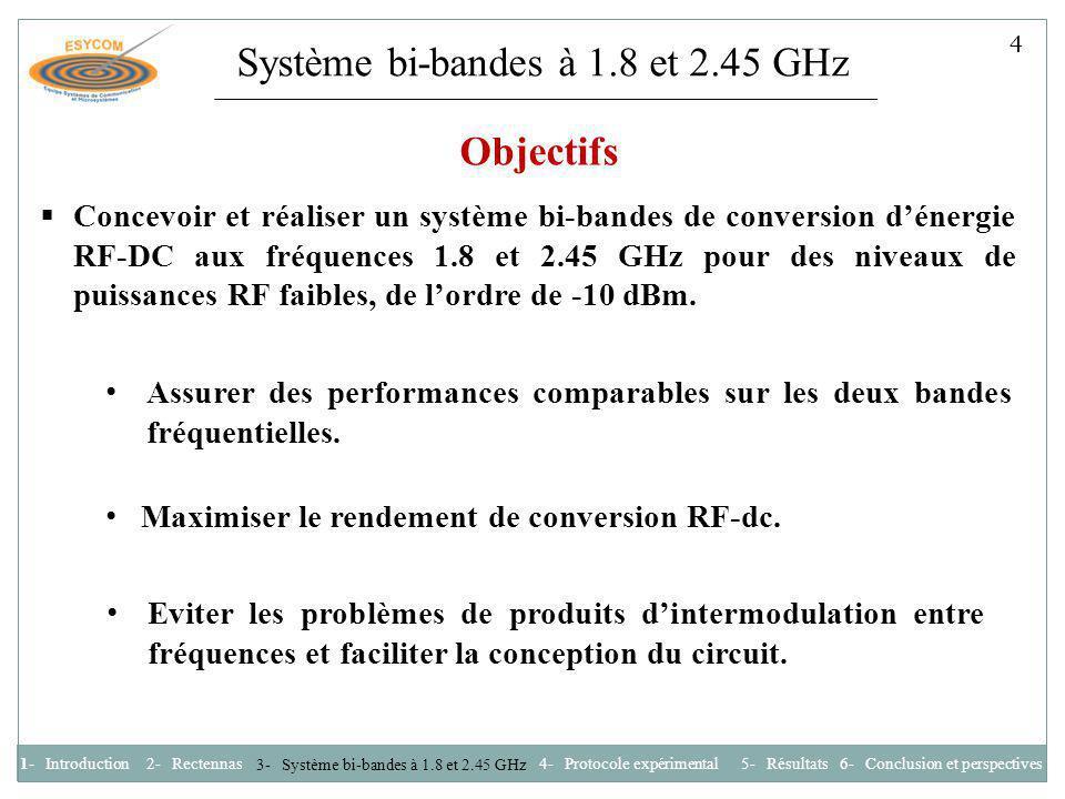 Système bi-bandes à 1.8 et 2.45 GHz Circuit de conversion A 1.8 GHz Circuit de conversion A 1.8 GHz Circuit de conversion A 1.8 GHz Circuit de conversion A 1.8 GHz Circuit de conversion B 2.45 GHz Circuit de conversion B 2.45 GHz Charge R L 2 1 3 4 Ligne λg/4 Anneau hybride 180° 3 dB Antenne bi-bandes 1.8 et 2.45 GHz 1- Introduction2- Rectennas 3- Système bi-bandes à 1.8 et 2.45 GHz 4- Protocole expérimental 6- Conclusion et perspectives 5- Résultats 5