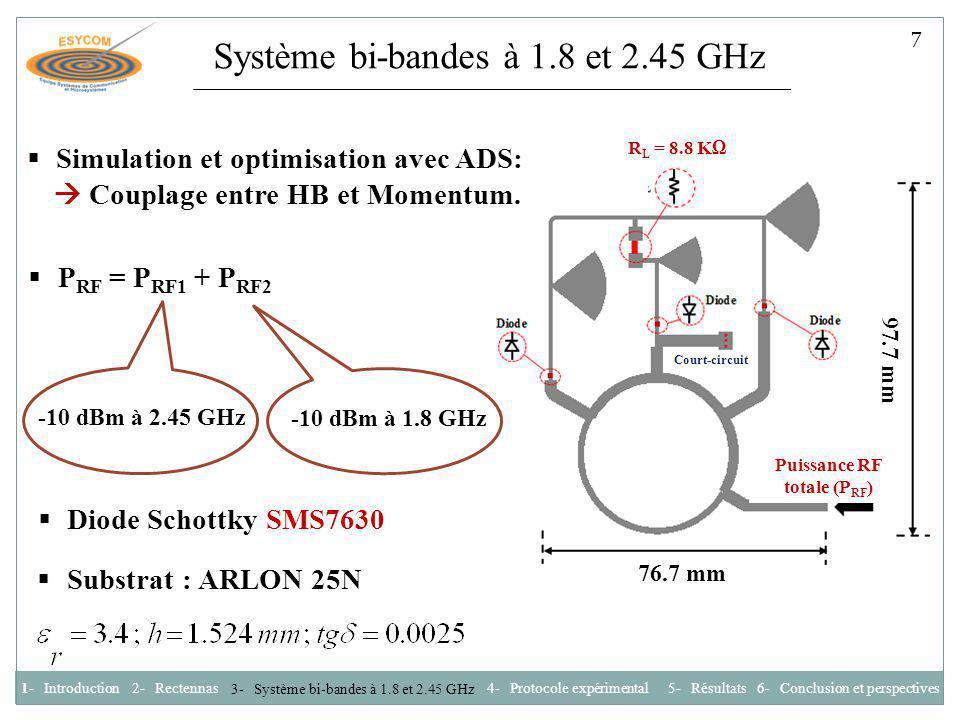 Protocole expérimental Source RF f1 Source RF f2 Combineur de puissance 50 Ω f1+f2 Coupleur hybride 3dB (90°) f1+f2 Analyseur de spectre DUT (Circuit de conversion bi- bandes) V RLRL Banc de mesure Prototype 1- Introduction2- Rectennas 3- Système bi-bandes à 1.8 et 2.45 GHz 4- Protocole expérimental 6- Conclusion et perspectives 5- Résultats 8