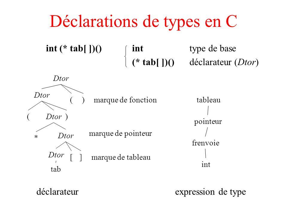 Déclarations de types en C int (* tab[ ])()inttype de base (* tab[ ])() déclarateur (Dtor) Dtor * ( )( ) ][ tab tableau pointeur frenvoie int déclarateurexpression de type marque de fonction marque de pointeur marque de tableau