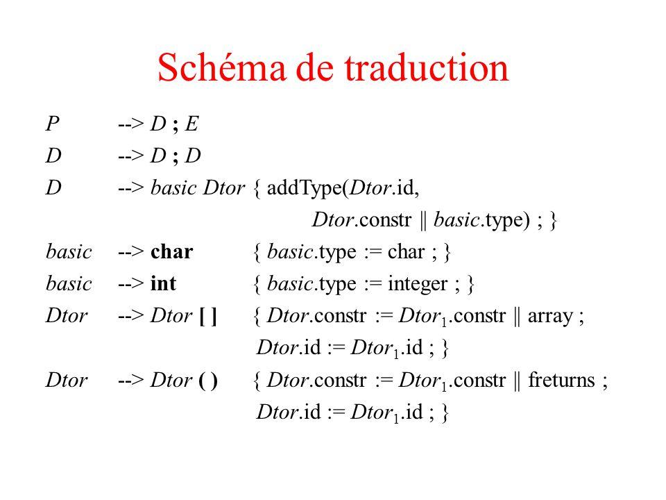 Schéma de traduction P --> D ; E D --> D ; D D --> basic Dtor { addType(Dtor.id, Dtor.constr || basic.type) ; } basic --> char { basic.type := char ;