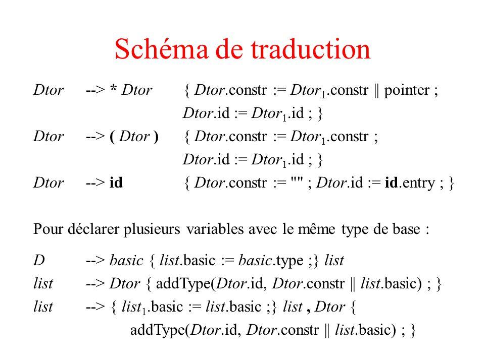 Schéma de traduction Dtor --> * Dtor { Dtor.constr := Dtor 1.constr || pointer ; Dtor.id := Dtor 1.id ; } Dtor --> ( Dtor ) { Dtor.constr := Dtor 1.constr ; Dtor.id := Dtor 1.id ; } Dtor --> id { Dtor.constr := ; Dtor.id := id.entry ; } Pour déclarer plusieurs variables avec le même type de base : D --> basic { list.basic := basic.type ;} list list --> Dtor { addType(Dtor.id, Dtor.constr || list.basic) ; } list --> { list 1.basic := list.basic ;} list, Dtor { addType(Dtor.id, Dtor.constr || list.basic) ; }