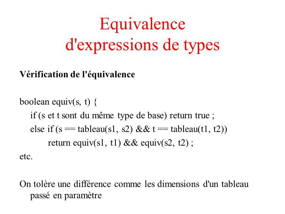 Equivalence d expressions de types Vérification de l équivalence boolean equiv(s, t) { if (s et t sont du même type de base) return true ; else if (s == tableau(s1, s2) && t == tableau(t1, t2)) return equiv(s1, t1) && equiv(s2, t2) ; etc.