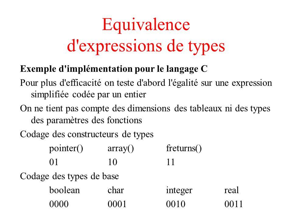 Equivalence d expressions de types Exemple d implémentation pour le langage C Pour plus d efficacité on teste d abord l égalité sur une expression simplifiée codée par un entier On ne tient pas compte des dimensions des tableaux ni des types des paramètres des fonctions Codage des constructeurs de types pointer()array()freturns() 011011 Codage des types de base booleancharintegerreal 0000000100100011