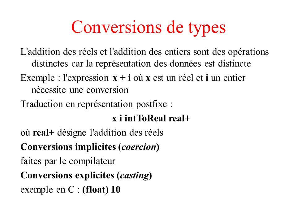 Conversions de types L addition des réels et l addition des entiers sont des opérations distinctes car la représentation des données est distincte Exemple : l expression x + i où x est un réel et i un entier nécessite une conversion Traduction en représentation postfixe : x i intToReal real+ où real+ désigne l addition des réels Conversions implicites (coercion) faites par le compilateur Conversions explicites (casting) exemple en C : (float) 10
