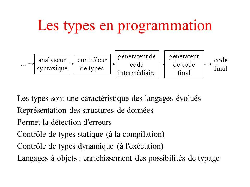 Les types en programmation Les types sont une caractéristique des langages évolués Représentation des structures de données Permet la détection d erreurs Contrôle de types statique (à la compilation) Contrôle de types dynamique (à l exécution) Langages à objets : enrichissement des possibilités de typage...