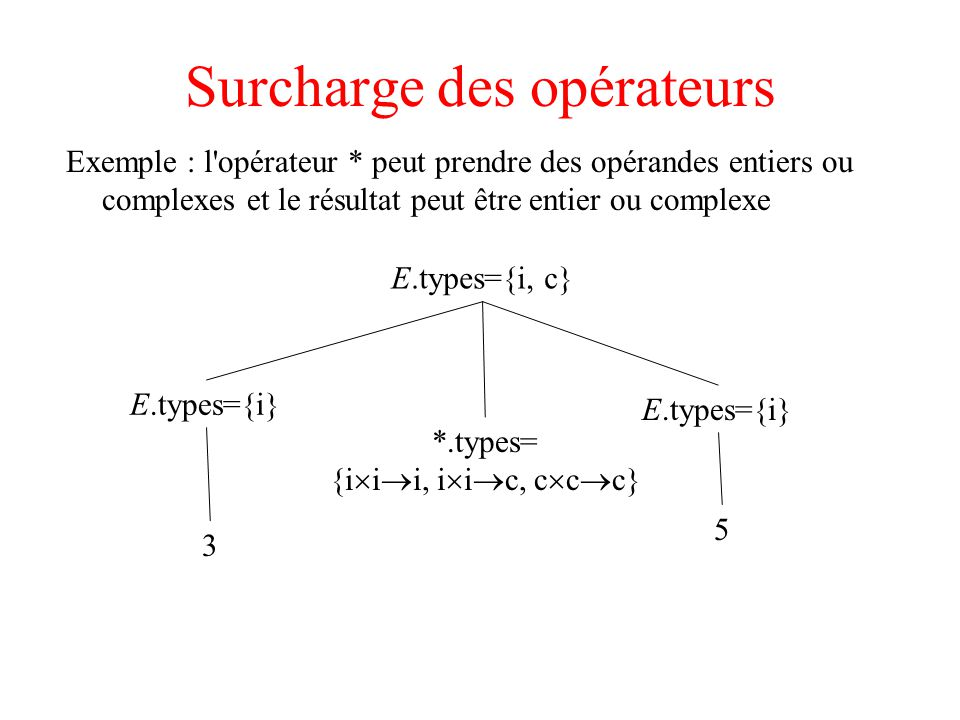 Surcharge des opérateurs Exemple : l opérateur * peut prendre des opérandes entiers ou complexes et le résultat peut être entier ou complexe E.types={i, c} E.types={i} *.types= {i i i, i i c, c c c} 5 3 E.types={i}