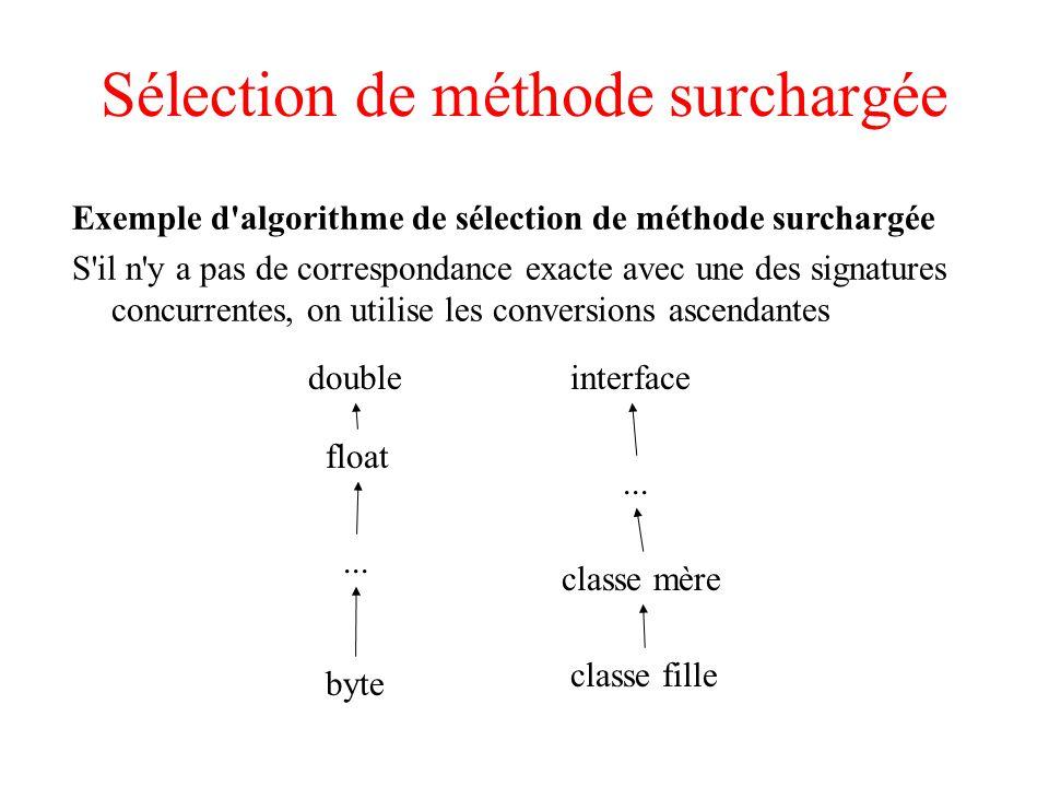 Sélection de méthode surchargée Exemple d algorithme de sélection de méthode surchargée S il n y a pas de correspondance exacte avec une des signatures concurrentes, on utilise les conversions ascendantes double float byte...