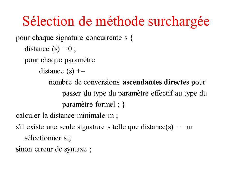 Sélection de méthode surchargée pour chaque signature concurrente s { distance (s) = 0 ; pour chaque paramètre distance (s) += nombre de conversions ascendantes directes pour passer du type du paramètre effectif au type du paramètre formel ; } calculer la distance minimale m ; s il existe une seule signature s telle que distance(s) == m sélectionner s ; sinon erreur de syntaxe ;