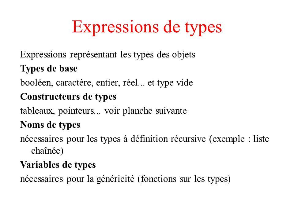 Expressions de types Expressions représentant les types des objets Types de base booléen, caractère, entier, réel... et type vide Constructeurs de typ