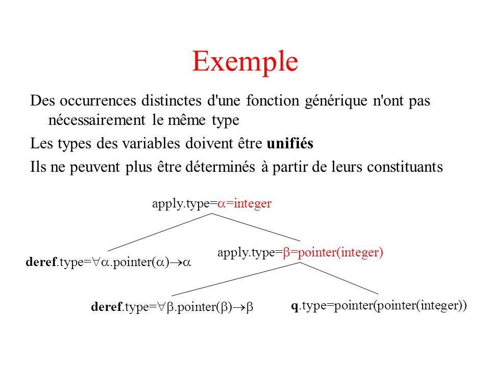 Exemple Des occurrences distinctes d une fonction générique n ont pas nécessairement le même type Les types des variables doivent être unifiés Ils ne peuvent plus être déterminés à partir de leurs constituants apply.type= =integer deref.type=.pointer( ) q.type=pointer(pointer(integer)) apply.type= =pointer(integer) deref.type=.pointer( )