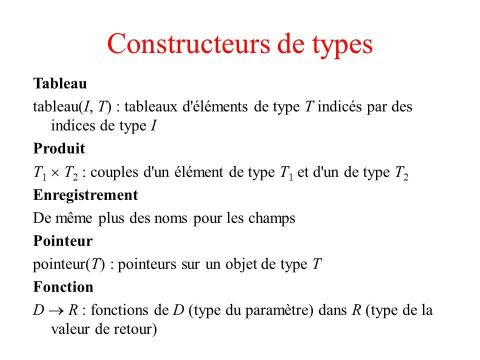 Constructeurs de types Tableau tableau(I, T) : tableaux d éléments de type T indicés par des indices de type I Produit T 1 T 2 : couples d un élément de type T 1 et d un de type T 2 Enregistrement De même plus des noms pour les champs Pointeur pointeur(T) : pointeurs sur un objet de type T Fonction D R : fonctions de D (type du paramètre) dans R (type de la valeur de retour)