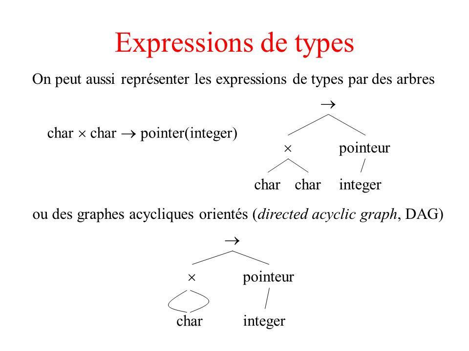 Expressions de types On peut aussi représenter les expressions de types par des arbres ou des graphes acycliques orientés (directed acyclic graph, DAG) char pointeur integer char pointeur integer char char pointer(integer)