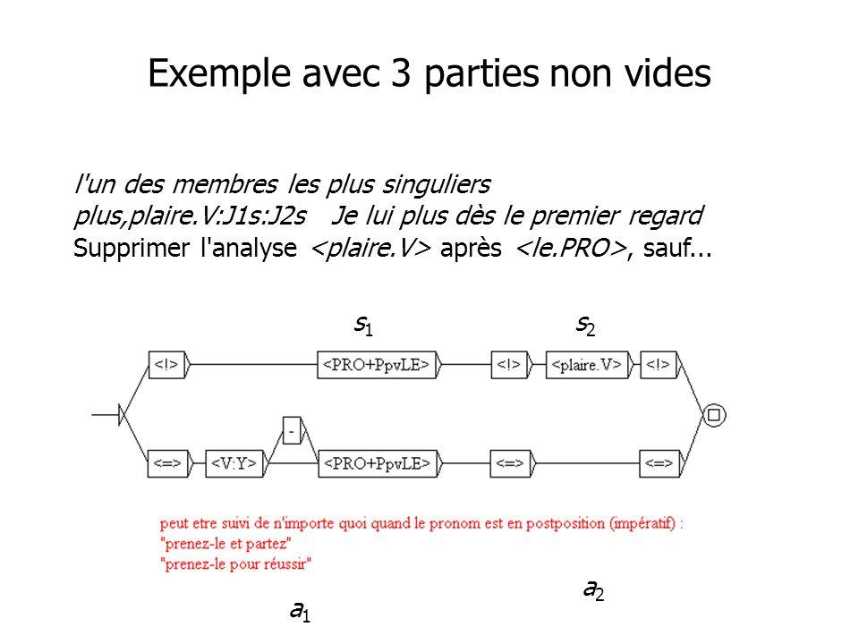 Exemple avec 3 parties non vides l un des membres les plus singuliers plus,plaire.V:J1s:J2sJe lui plus dès le premier regard Supprimer l analyse après, sauf...