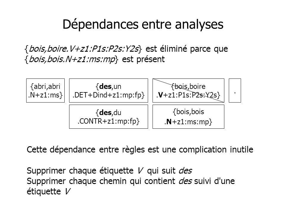 Dépendances entre analyses {bois,boire.V+z1:P1s:P2s:Y2s} est éliminé parce que {bois,bois.N+z1:ms:mp} est présent {abri,abri.N+z1:ms} {des,un.DET+Dind+z1:mp:fp}.
