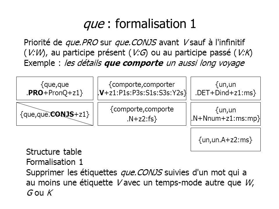 que : formalisation 1 Priorité de que.PRO sur que.CONJS avant V sauf à l infinitif (V:W), au participe présent (V:G) ou au participe passé (V:K) Exemple : les détails que comporte un aussi long voyage {que,que.PRO+PronQ+z1} {un,un.DET+Dind+z1:ms} {comporte,comporter.V+z1:P1s:P3s:S1s:S3s:Y2s} {comporte,comporte.N+z2:fs} {que,que.CONJS+z1} Structure table Formalisation 1 Supprimer les étiquettes que.CONJS suivies d un mot qui a au moins une étiquette V avec un temps-mode autre que W, G ou K {un,un.N+Nnum+z1:ms:mp} {un,un.A+z2:ms}