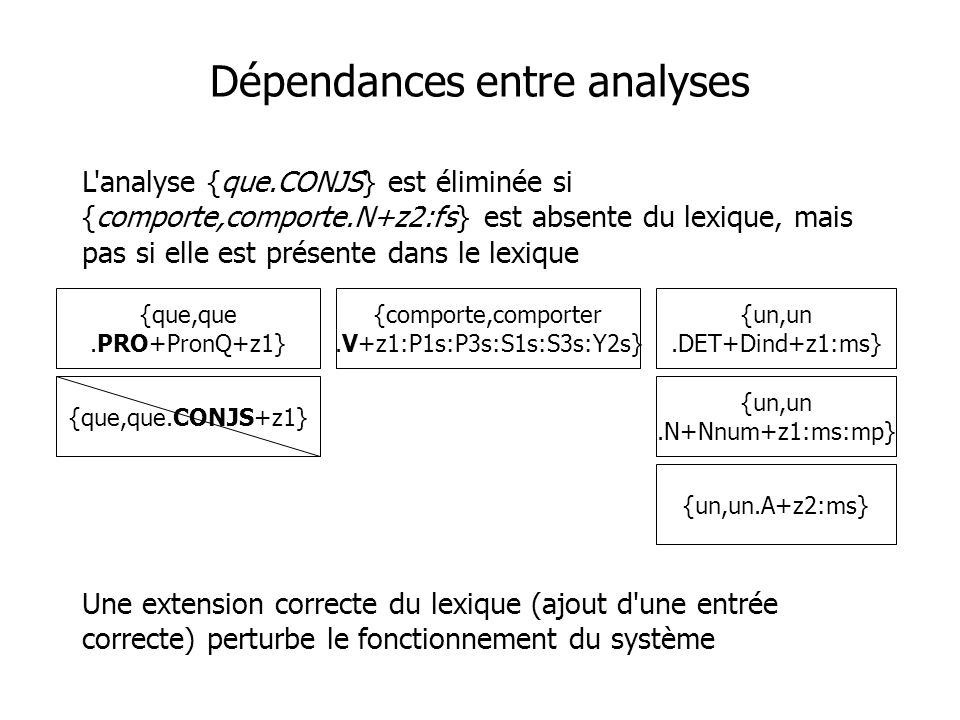 Dépendances entre analyses L'analyse {que.CONJS} est éliminée si {comporte,comporte.N+z2:fs} est absente du lexique, mais pas si elle est présente dan