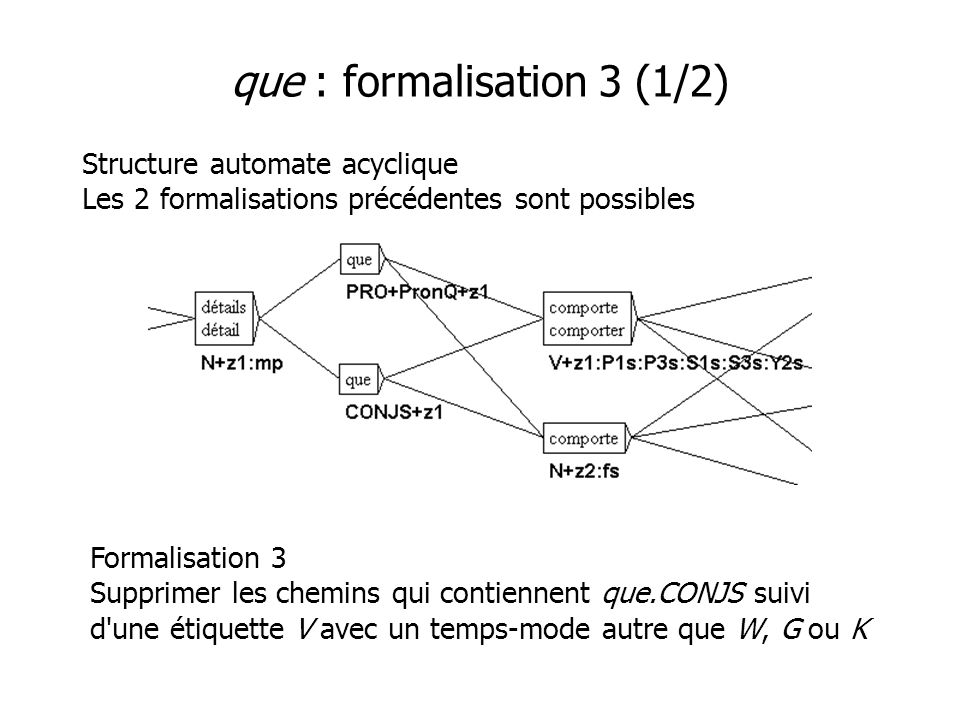 que : formalisation 3 (1/2) Structure automate acyclique Les 2 formalisations précédentes sont possibles Formalisation 3 Supprimer les chemins qui con