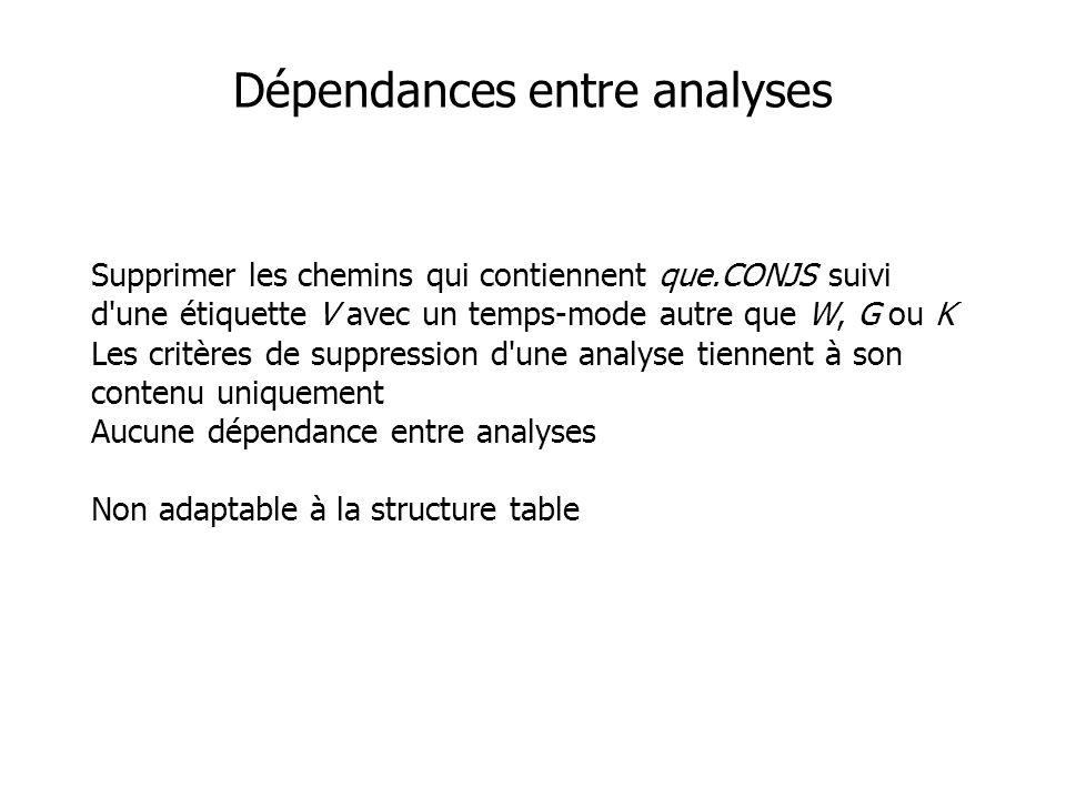 Dépendances entre analyses Supprimer les chemins qui contiennent que.CONJS suivi d une étiquette V avec un temps-mode autre que W, G ou K Les critères de suppression d une analyse tiennent à son contenu uniquement Aucune dépendance entre analyses Non adaptable à la structure table