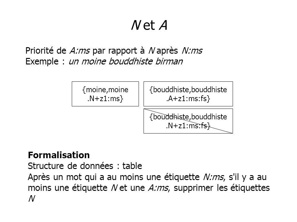 N et A Priorité de A:ms par rapport à N après N:ms Exemple : un moine bouddhiste birman {moine,moine.N+z1:ms} {bouddhiste,bouddhiste.A+z1:ms:fs} {bouddhiste,bouddhiste.N+z1:ms:fs} Formalisation Structure de données : table Après un mot qui a au moins une étiquette N:ms, s il y a au moins une étiquette N et une A:ms, supprimer les étiquettes N