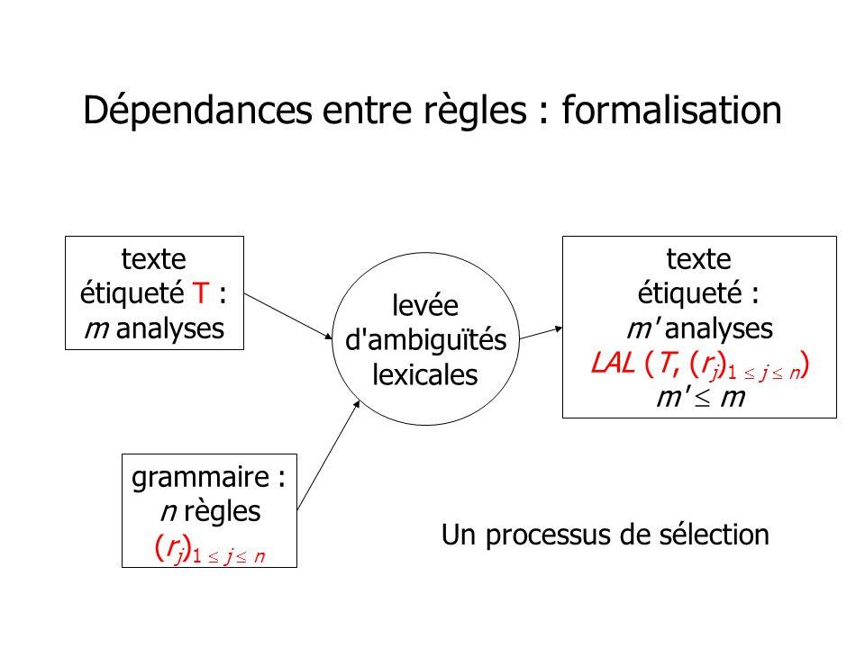 Dépendances entre règles : formalisation grammaire : n règles (r j ) 1 j n texte étiqueté T : m analyses texte étiqueté : m analyses LAL (T, (r j ) 1 j n ) m m levée d ambiguïtés lexicales Un processus de sélection