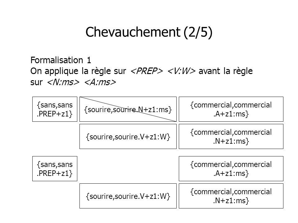 Chevauchement (2/5) Formalisation 1 On applique la règle sur avant la règle sur {commercial,commercial.A+z1:ms} {sans,sans.PREP+z1} {sourire,sourire.V