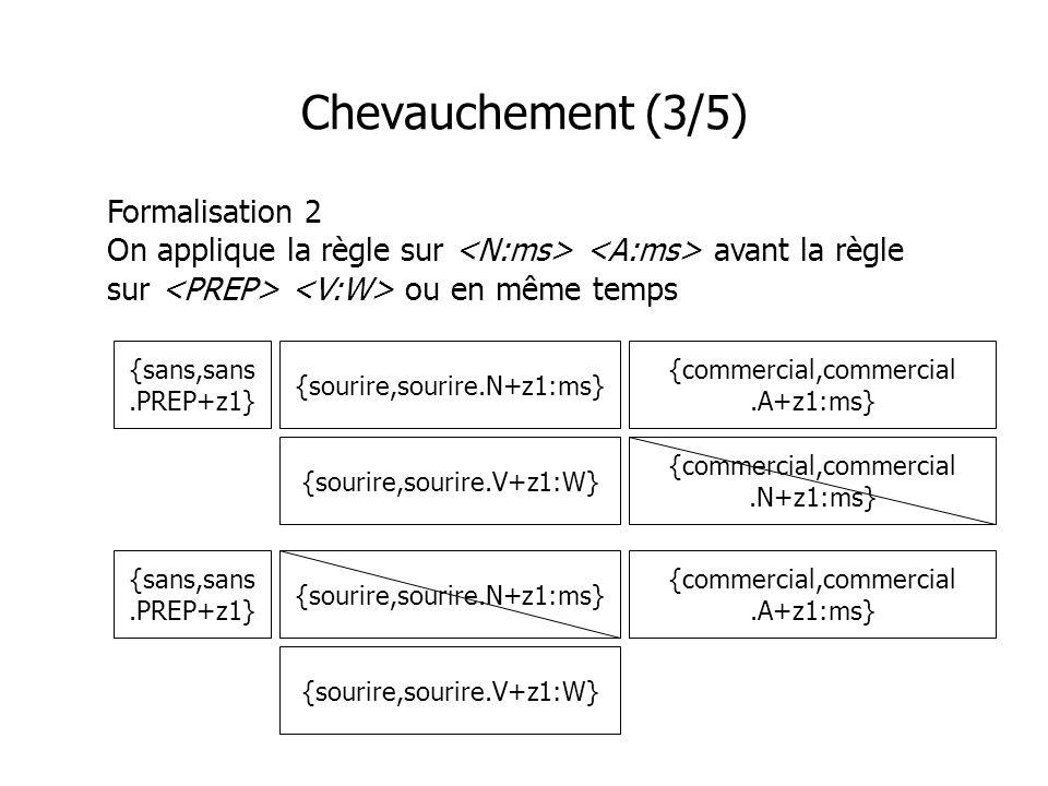 Chevauchement (3/5) Formalisation 2 On applique la règle sur avant la règle sur ou en même temps {commercial,commercial.A+z1:ms} {sans,sans.PREP+z1} {
