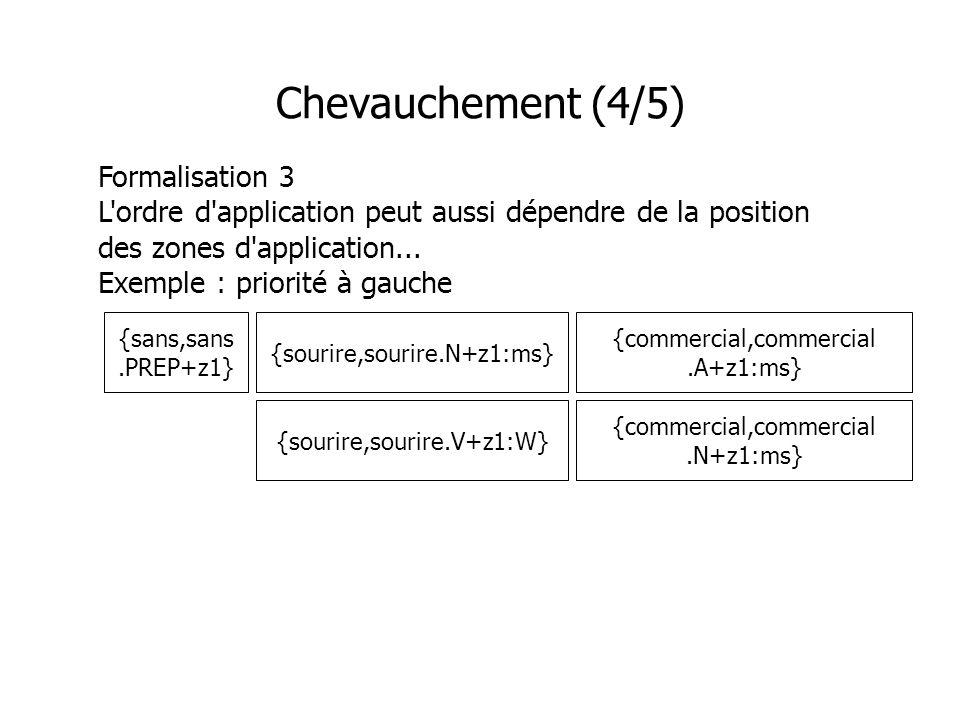 Chevauchement (4/5) Formalisation 3 L'ordre d'application peut aussi dépendre de la position des zones d'application... Exemple : priorité à gauche {c