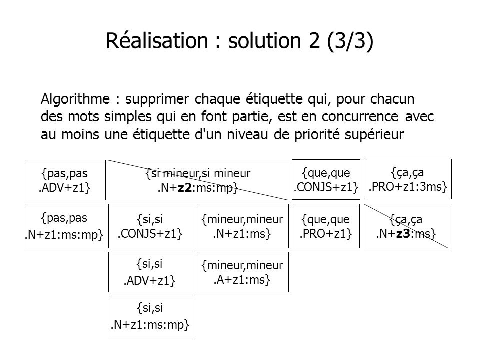 Règles-exceptions (2/2) Dans une séquence ce que, on ne peut étiqueter que {ce.PRO} et {que.PRO} Exception : si la préposition est à, de ou en, que peut ne pas être un PRO Il veillait à ce que rien ne manquât Cela vient de ce que nous sommes seuls Il y a eu violation de la loi en ce que la chambre a commis une erreur {à,à.PREP+z1} {ce,ce.PRO+z1:ms:mp} {ce,ce.DET+z1:ms} {que,que.CONJS+z1} {que,que.PRO+z1}