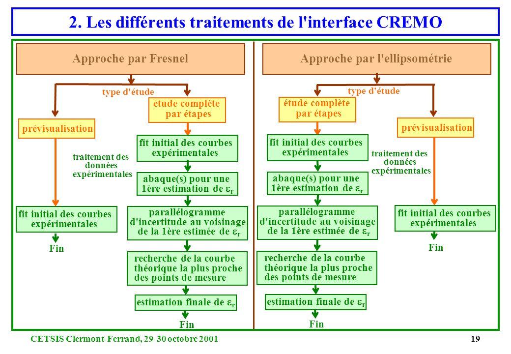 CETSIS Clermont-Ferrand, 29-30 octobre 200118 2. L'interface graphique de CREMO Définition des paramètres et du type d'étude Informations et résultats
