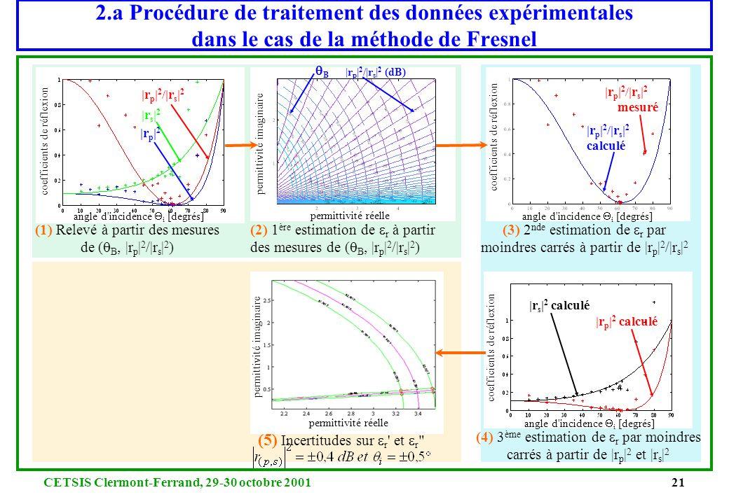 CETSIS Clermont-Ferrand, 29-30 octobre 200120 2.a Le modèle de Fresnel pour un matériau monocouche Hypothèses : - Onde plane - Matériau plan homogène