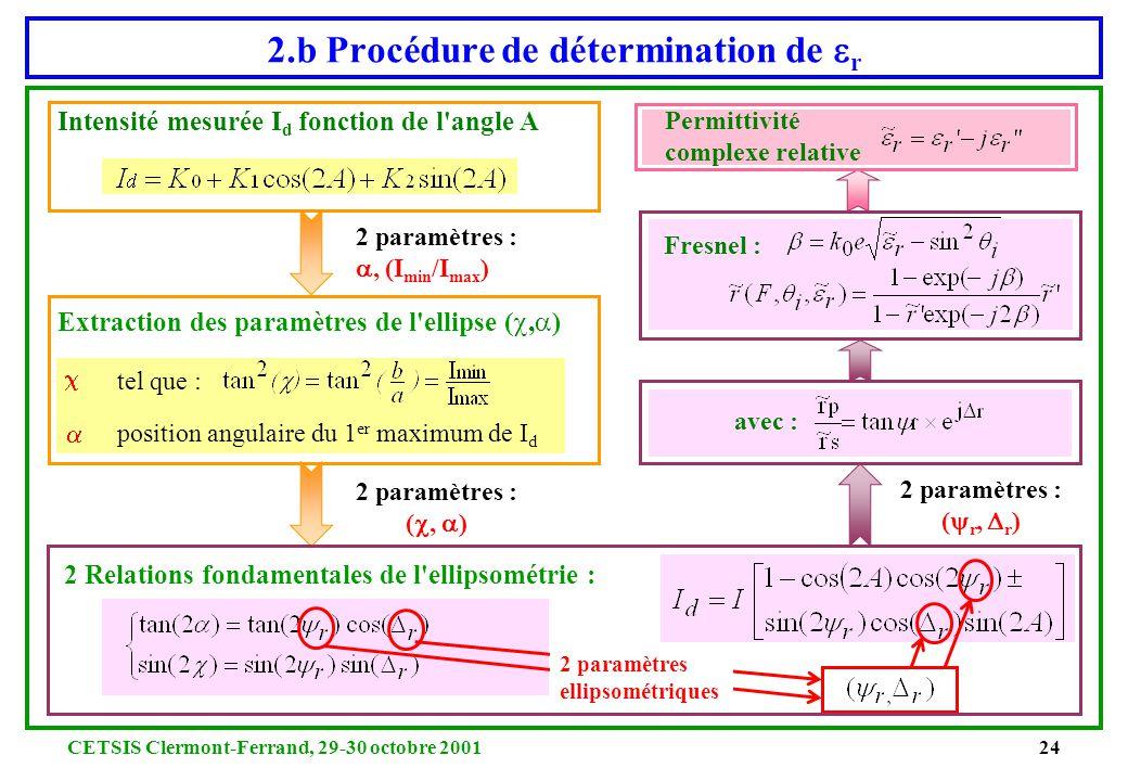 CETSIS Clermont-Ferrand, 29-30 octobre 200123 Intensité réfléchie I d fonction de l'angle A A [degrés] intensité détectée I d 2.b Principes de lEllips