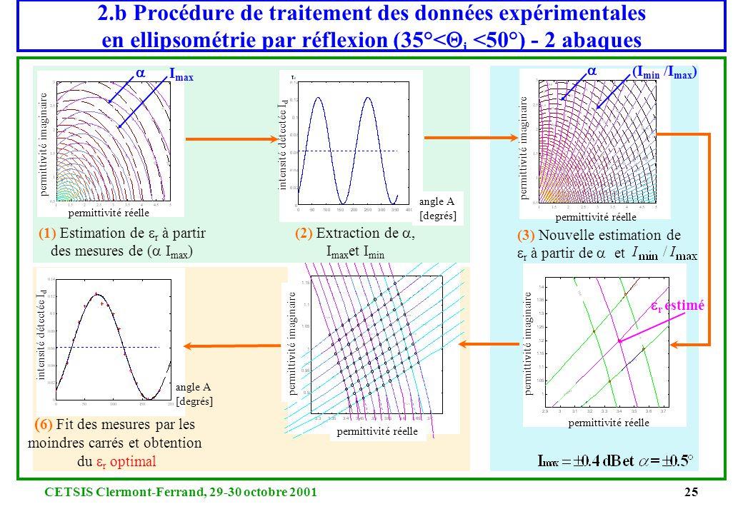 CETSIS Clermont-Ferrand, 29-30 octobre 200124 2.b Procédure de détermination de r 2 paramètres : (, ) Extraction des paramètres de l'ellipse (, ) tel
