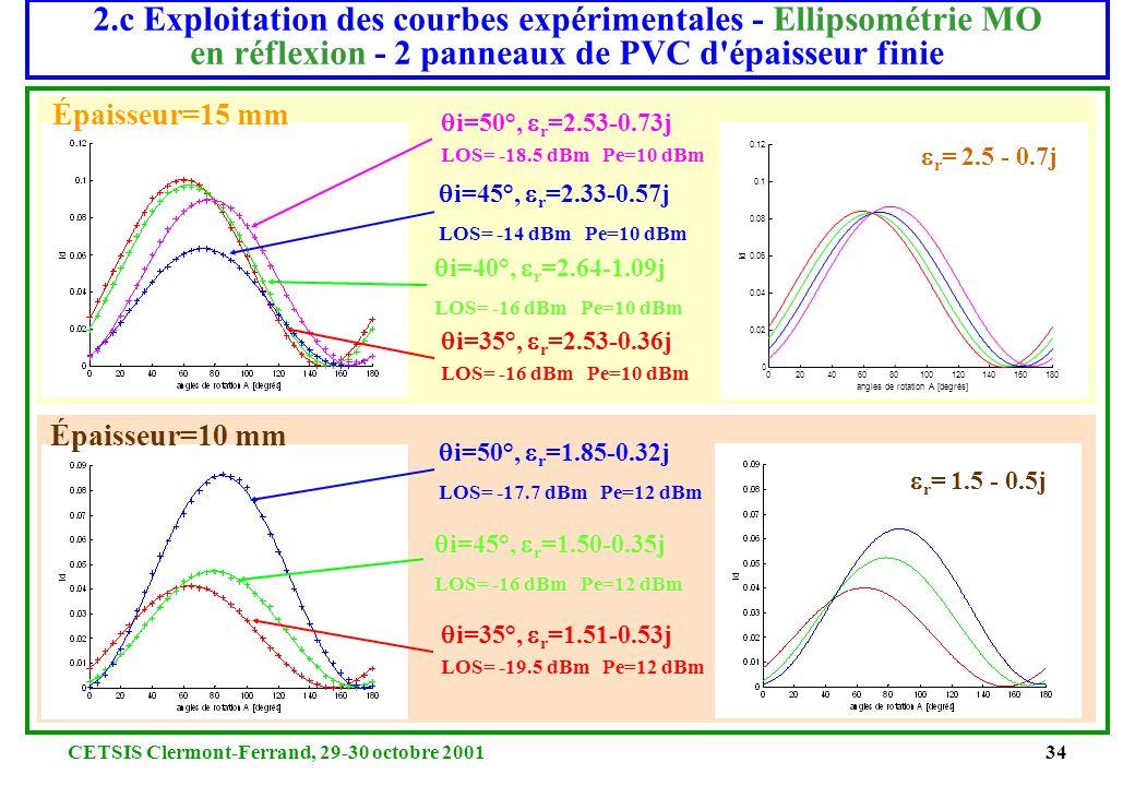 CETSIS Clermont-Ferrand, 29-30 octobre 200133 2.c Exploitation des courbes expérimentales - Ellipsométrie MO en réflexion - 2 panneaux de bois agglomé