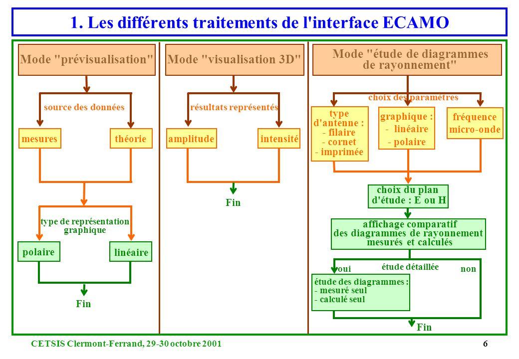 CETSIS Clermont-Ferrand, 29-30 octobre 20015 1. L'interface graphique d'ECAMO Définition des paramètres et du type d'étude Affichage des graphes : - 3