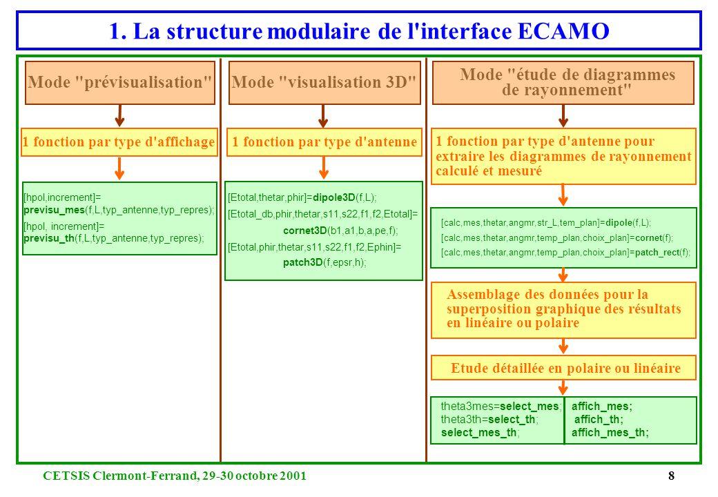 CETSIS Clermont-Ferrand, 29-30 octobre 20017 1. Caractéristiques et Atouts de l'interface ECAMO ÔDivers menus proposés pour conduire des études de dia