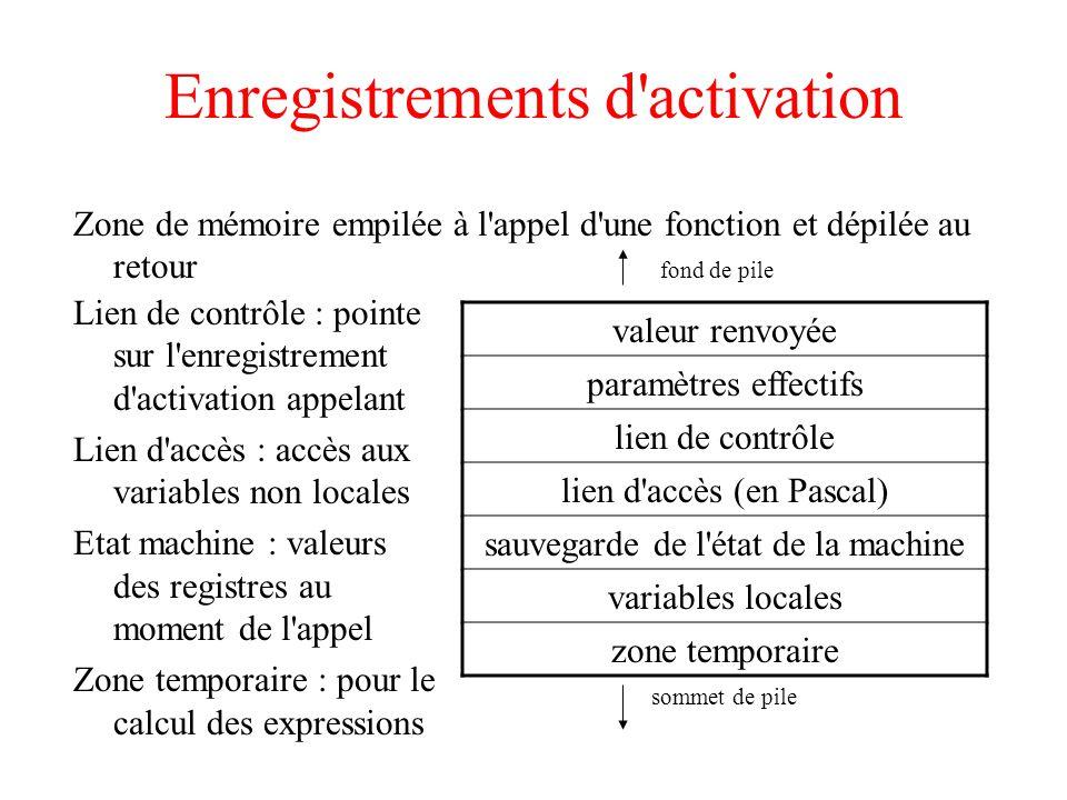 Enregistrements d'activation Zone de mémoire empilée à l'appel d'une fonction et dépilée au retour valeur renvoyée paramètres effectifs lien de contrô