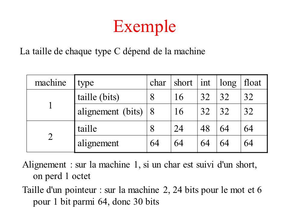 Exemple La taille de chaque type C dépend de la machine typecharshortintlongfloat taille (bits)81632 alignement (bits)81632 taille8244864 alignement64 machine 1 2 Alignement : sur la machine 1, si un char est suivi d un short, on perd 1 octet Taille d un pointeur : sur la machine 2, 24 bits pour le mot et 6 pour 1 bit parmi 64, donc 30 bits