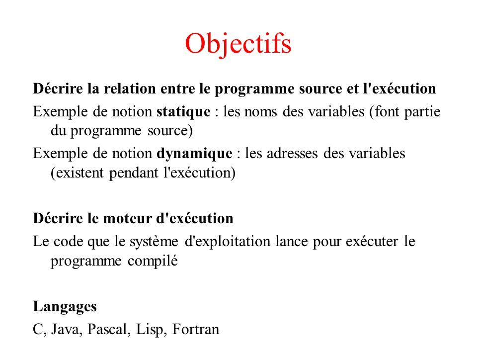 Objectifs Décrire la relation entre le programme source et l'exécution Exemple de notion statique : les noms des variables (font partie du programme s