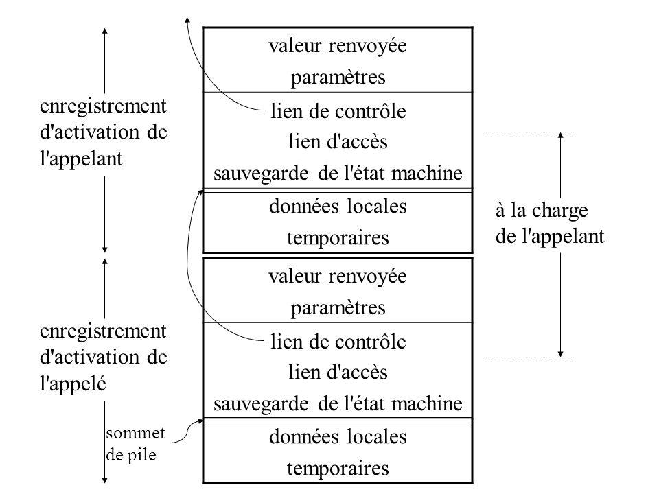 valeur renvoyée paramètres lien d'accès sauvegarde de l'état machine données locales temporaires enregistrement d'activation de l'appelant à la charge