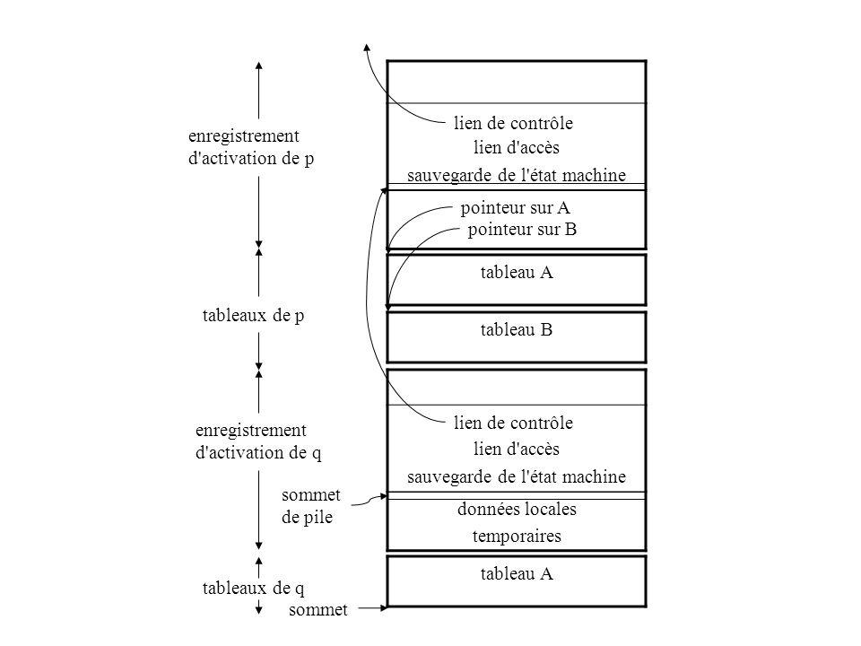 lien d accès sauvegarde de l état machine enregistrement d activation de p tableaux de p lien de contrôle lien d accès sauvegarde de l état machine données locales temporaires lien de contrôle enregistrement d activation de q sommet de pile pointeur sur A pointeur sur B tableau A tableau B tableaux de q tableau A sommet