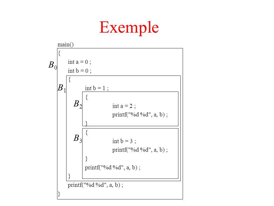 Exemple main() { int a = 0 ; int b = 0 ; { int b = 1 ; { int a = 2 ; printf( %d %d , a, b) ; } { int b = 3 ; printf( %d %d , a, b) ; } printf( %d %d , a, b) ; } printf( %d %d , a, b) ; } B0B0 B1B1 B2B2 B3B3