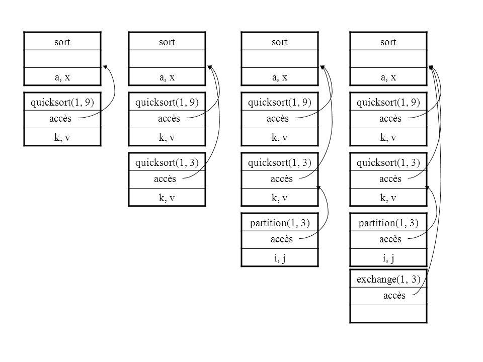 sort a, x quicksort(1, 9) k, v quicksort(1, 3) k, v partition(1, 3) i, j exchange(1, 3) accès sort a, x quicksort(1, 9) k, v quicksort(1, 3) k, v partition(1, 3) i, j accès sort a, x quicksort(1, 9) k, v quicksort(1, 3) k, v accès sort a, x quicksort(1, 9) k, v accès