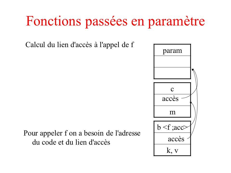 Fonctions passées en paramètre Calcul du lien d accès à l appel de f param c m b k, v accès acc Pour appeler f on a besoin de l adresse du code et du lien d accès