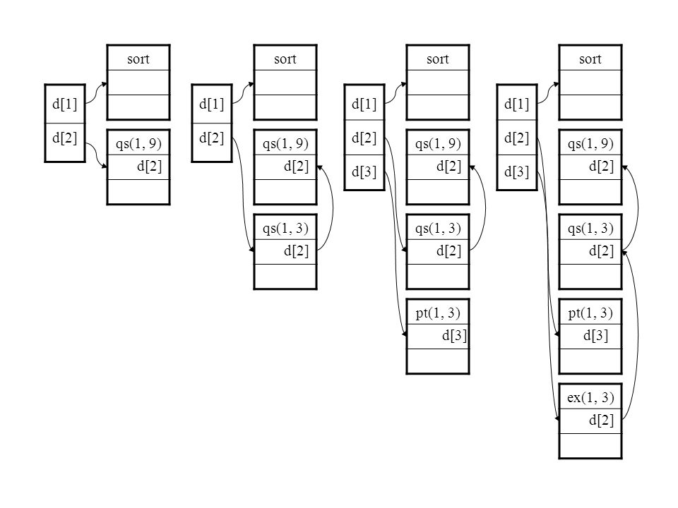sort qs(1, 9) qs(1, 3) pt(1, 3) ex(1, 3) d[2] d[3] d[2] d[1] d[2] d[3] sort qs(1, 9) qs(1, 3) pt(1, 3) d[2] d[3] d[1] d[2] d[3] sort qs(1, 9) qs(1, 3) d[2] d[1] d[2] sort qs(1, 9) d[2] d[1] d[2]