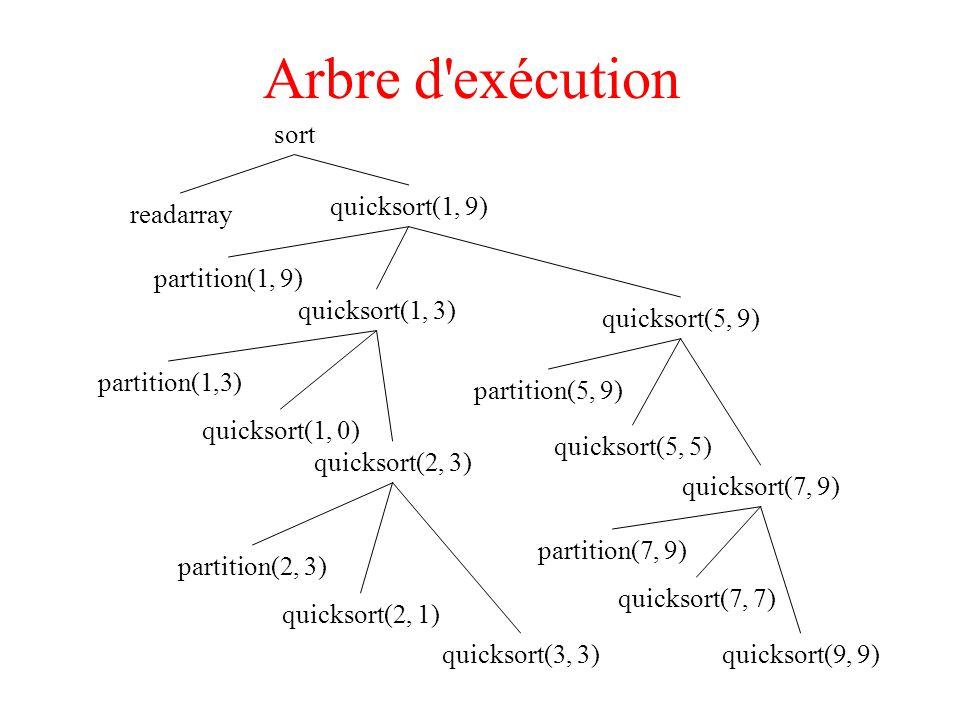Arbre d exécution readarray partition(1, 9) quicksort(1, 3) quicksort(1, 9) quicksort(1, 0) quicksort(2, 1) quicksort(3, 3) partition(2, 3) quicksort(5, 9) sort quicksort(2, 3) partition(1,3) quicksort(5, 5) quicksort(7, 7) quicksort(9, 9) partition(7, 9) quicksort(7, 9) partition(5, 9)