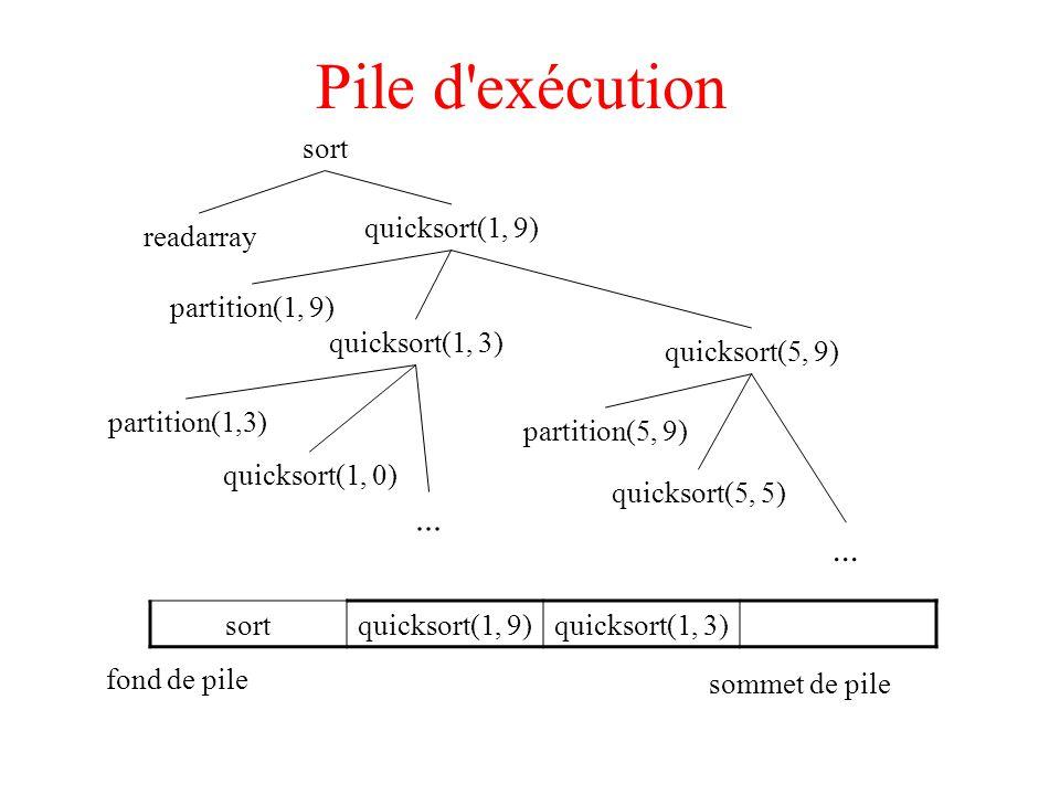 Pile d exécution readarray partition(1, 9) quicksort(1, 3) quicksort(1, 9) quicksort(1, 0) quicksort(5, 9) sort partition(1,3) quicksort(5, 5) partition(5, 9) sortquicksort(1, 9)quicksort(1, 3)...